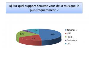 francais sondage